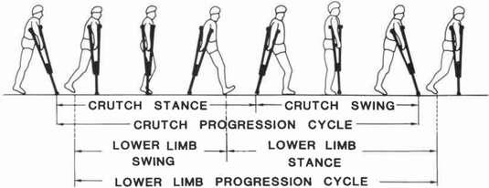 Swing to gait crutch patterns kid